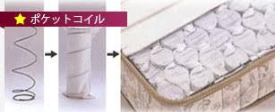 ポケットコイルとボンネルコイルの比較・マットレスの選び方 - ベッド ...